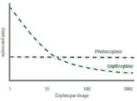 Coût par tirage : duplicopieur vs. photocopieur