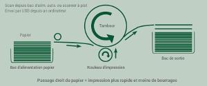 Processus d'impression