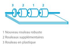 Schéma des molettes d'alimentation à friction
